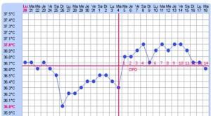 Courbe de température. Source : http://beautesanteaufeminin.blogspot.ca/2013/03/courbes-de-temperature-fecondation.html